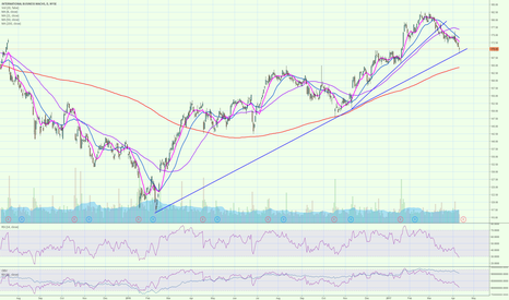 IBM: IBM oversold and at the trend line