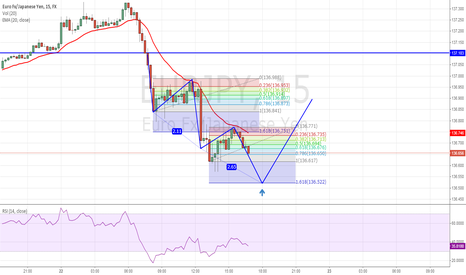 EURJPY: Potential Bullish Three Drive