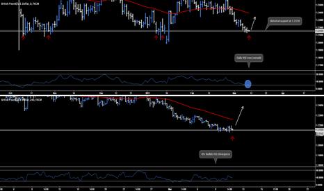 GBPUSD: GBP.USD - Buy Stop Order