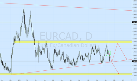EURCAD: EURCAD Bullish Prediction