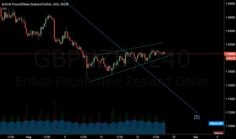 GBPNZD: GBPNZD240