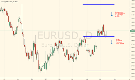 EURUSD: EURUSD medium term outlook