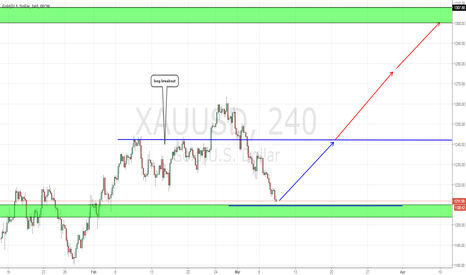 XAUUSD: Basic price action XAUUSD