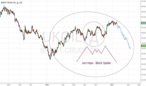 UKOIL: Нефть. Паттерн Black Spider !