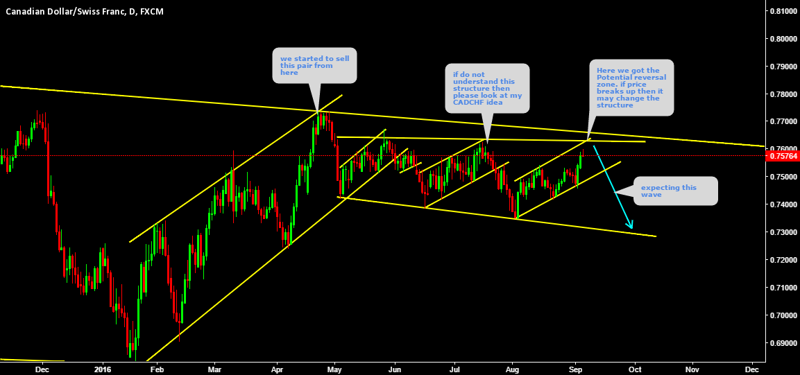 CADCHF  On potential reversal zone