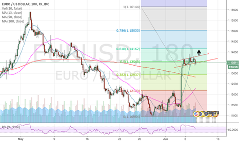 EURUSD: Ascending triangle on 3rhs? Short Term up trend continues