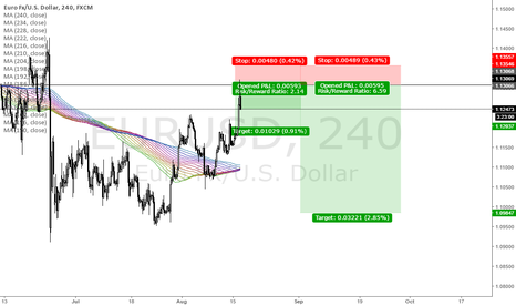 EURUSD: EURUSD 100 pip scalp live in the chatroom