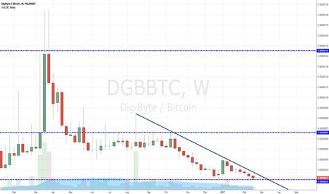 DGBBTC: DGB Weekly longterm