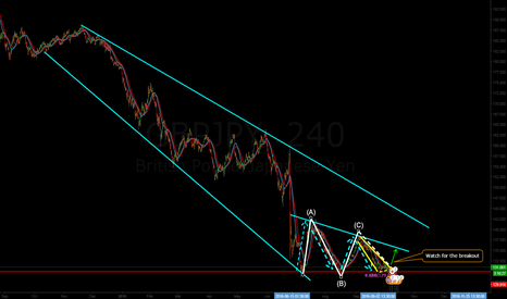 GBPJPY: GBPJPY, Corrective waves