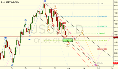 USOIL: Opportinity on USOIL