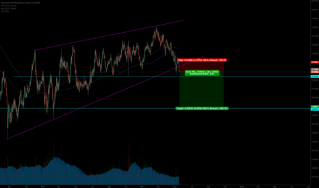 AUDCHF: Feels like the bottom is falling out