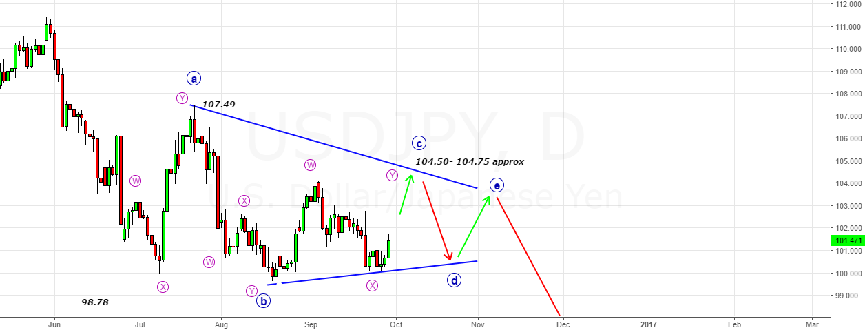 USDJPY- Possible Triangle since 98.78 Lows