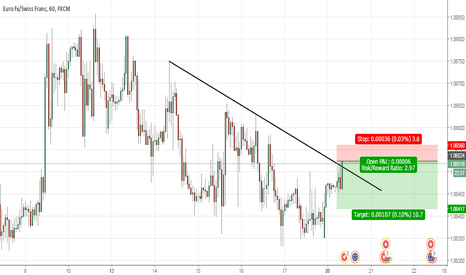 EURCHF: for sell