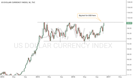 DXY: DXY at major resistance