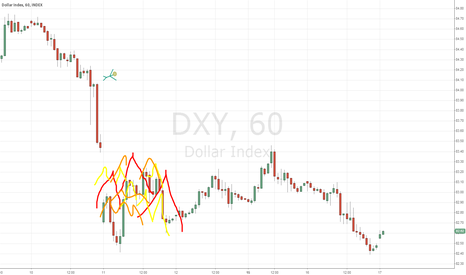 DXY: Drawing of the day!