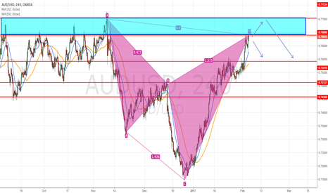 AUDUSD: just an view of audusd