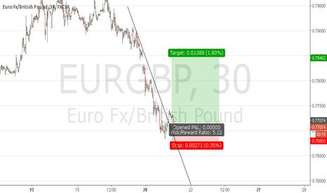 EURGBP: long eg