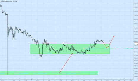 GBPUSD: GBPUSD Long set up when it pull back at 0.618