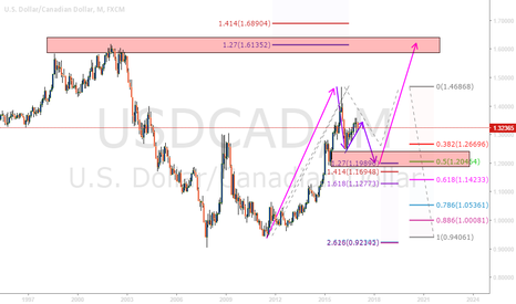 USDCAD: USDCAD THE BIG PICTURE!!