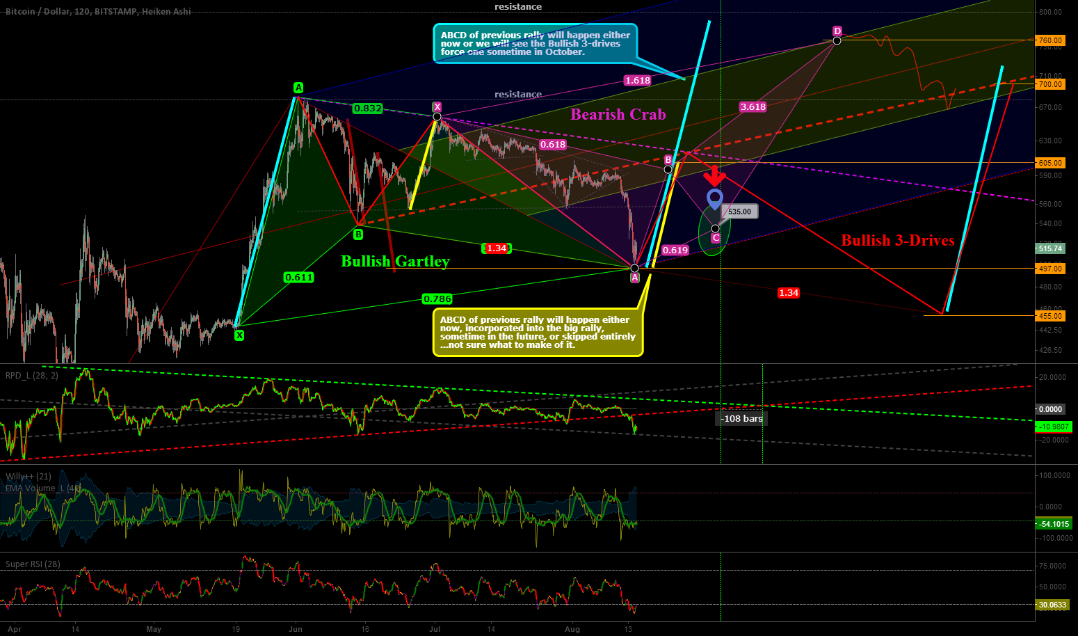 Boom... Bullish Gartley Complete!