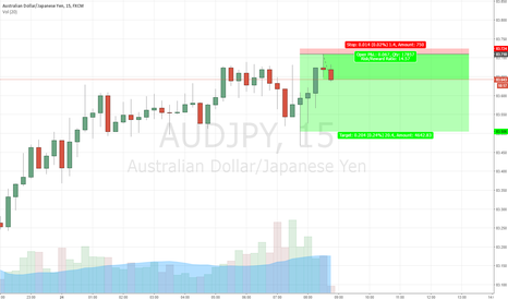 AUDJPY: Shorting the AUS/JPY