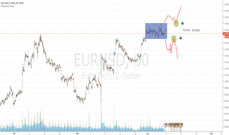 EURUSD: EURUSD коробка, выход из неё
