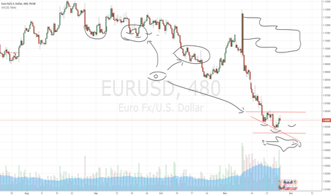 EURUSD: eur/usd looking for next week movement