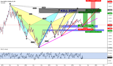 EURUSD: Bat and Cypher patterns and structured based trade