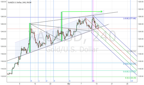 XAUUSD: From Pennant to rising Wedge: short Gold