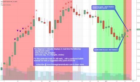 TTS: TTS - Magician's Indicator