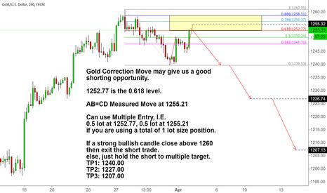 XAUUSD: Gold Correction Move Short