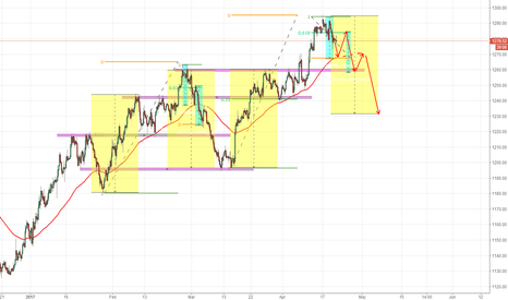 XAUUSD: My  ideas about xuausd