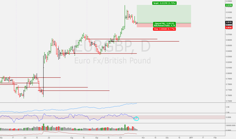 EURGBP: Time to buy!
