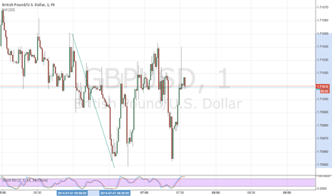 GBPUSD: GBP/USD1July2014 5:34pm
