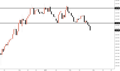 CHFJPY: CHFJPY - SHORT AFTER CONSOLIDATION