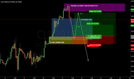CLN2016: OIL CL H1: H1 original demand zone buying opportunity