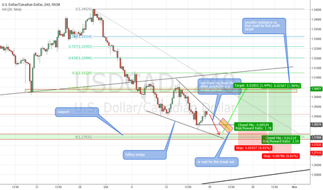 USDCAD: USDCAD possible long trade