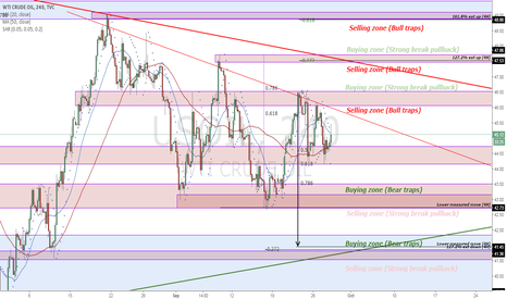 USOIL: USOIL - Price structure analysis (4H)