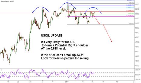 USOIL: USOIL Potential Right shoulder