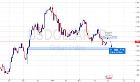 USDOLLAR: US Dollar going down