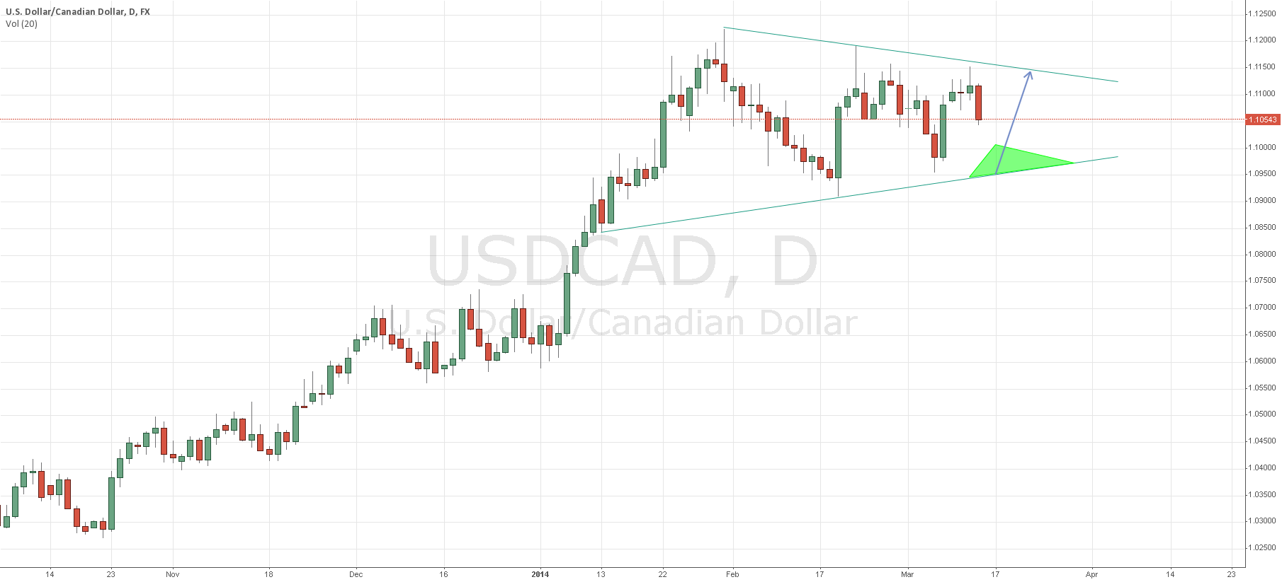 Pending Long USD/CAD mid 1.09XX Region