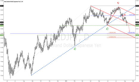 NZDJPY: NZDJPY Heading for the 84 Handle