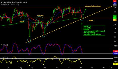 NAS100: Long opportunity on NASDAQ100