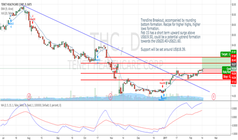 THC: Recipe for uptrend - Trendline breakout & Rounding bottom