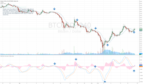 BTCUSD: Epiphany. Keep it simple stupid. It applies to trading too!