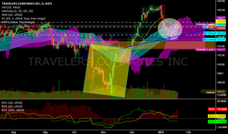 TRV: TRV @ daily @ nearest to ATL (30 dow shares), but good picture