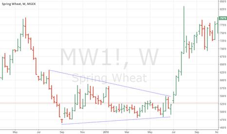MW1!: Spring Wheat Triangle Failure