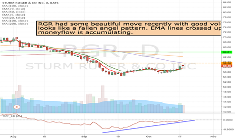 RGR: RGR- Long at the break of 59.65