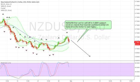 NZDUSD: NZDUSD Sell-Off