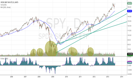 SPY: SPY - Currently Not in a Disruptive Pattern